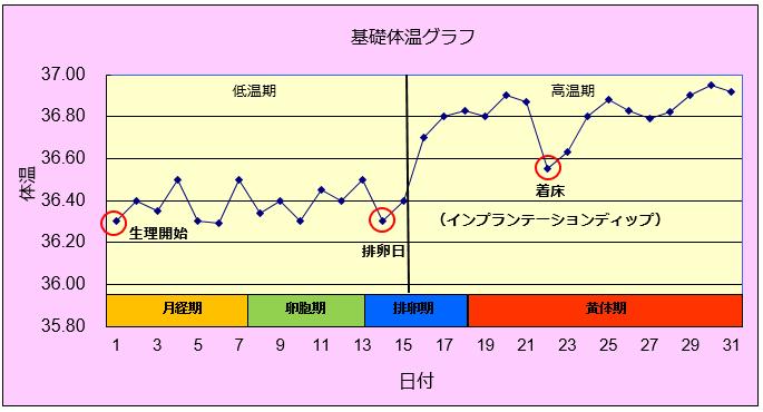 下がる 体温 目 高温 日 3 期